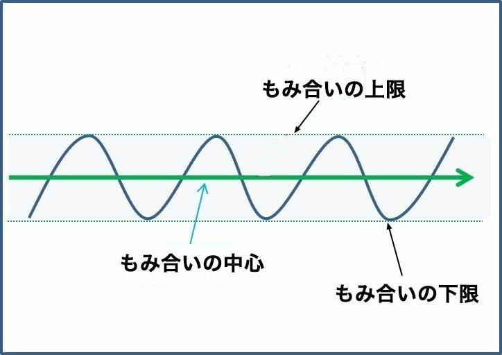 一目均衡表限界
