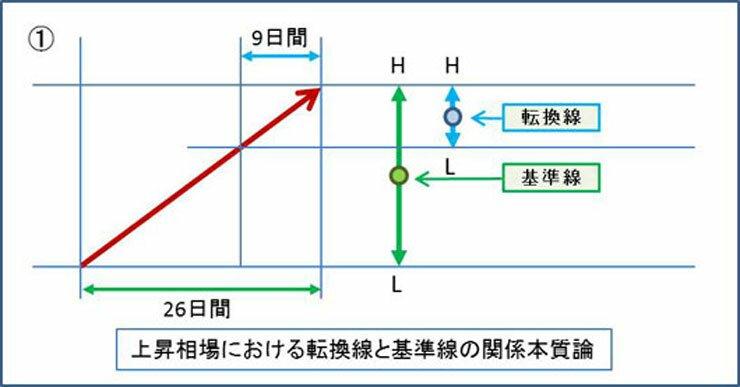 一目均衡表値動き2