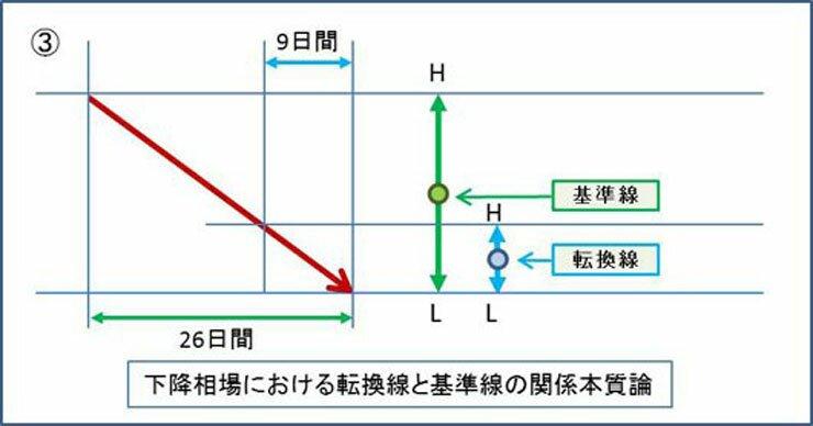 一目均衡表値動き3