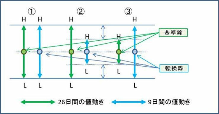 一目均衡表値動き4