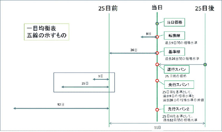 一目均衡表5線