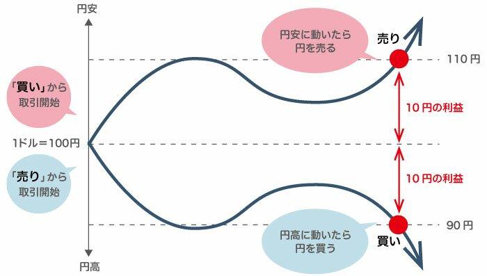 円高円安図